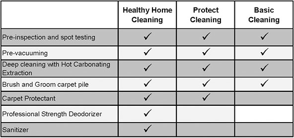 carpet and upholstery cleaning protectant chart