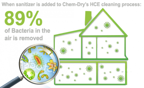 cleaning air quality